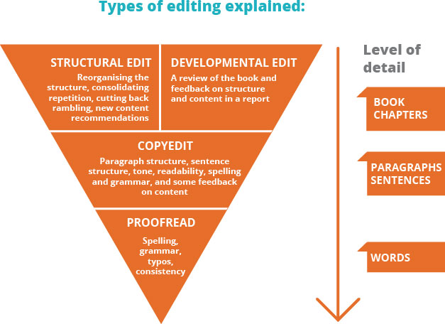 types-of-editing-1